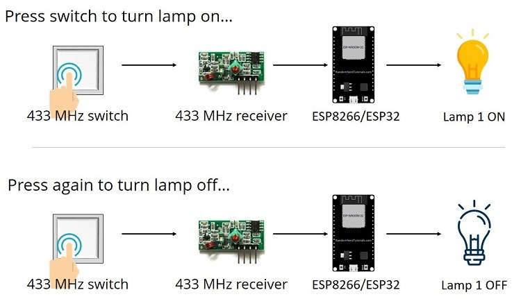 Voice-Controlled Relay with ESP32 and ESP8266 | Espressif