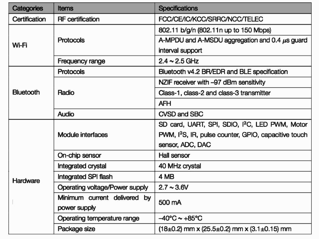 New Espressif Module ESP32-SOLO-1 | Espressif Systems