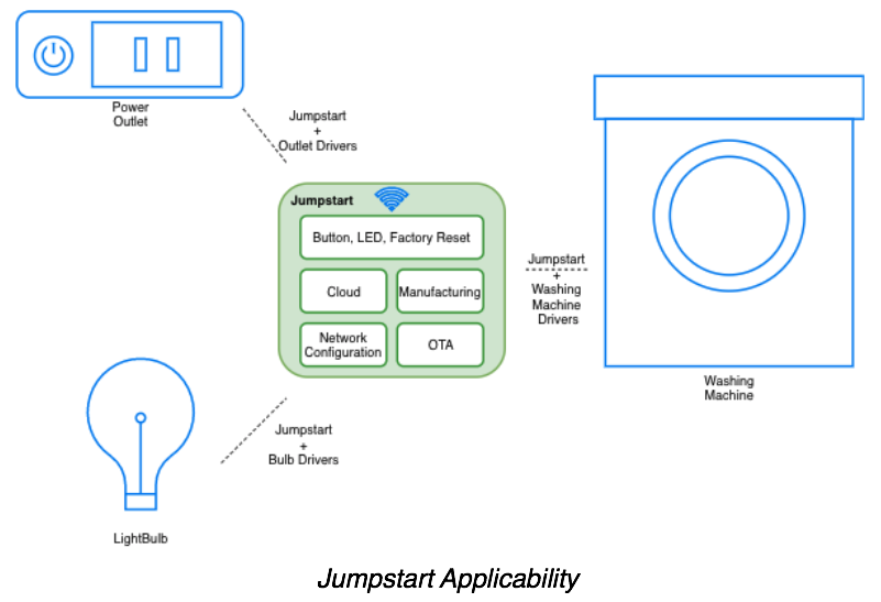 ESP-Jumpstart: Building ESP32 Products Fast   Espressif Systems