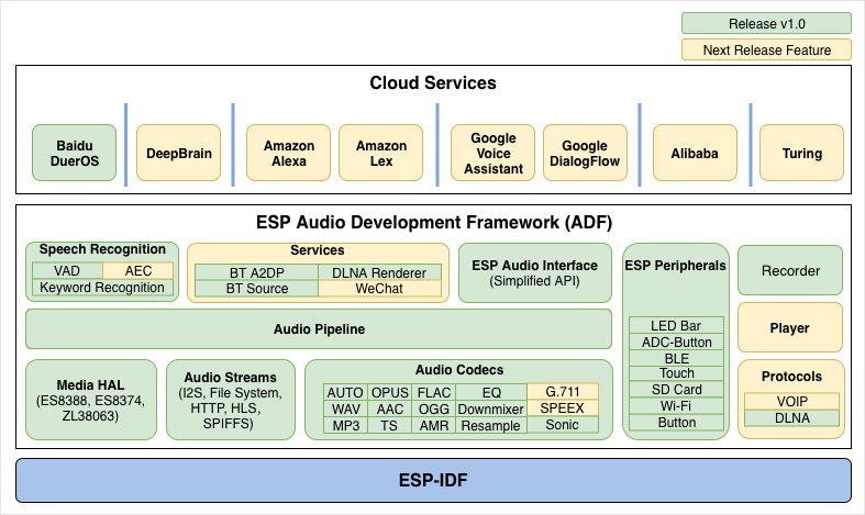 ESP-ADF v1 0 Released | Espressif Systems